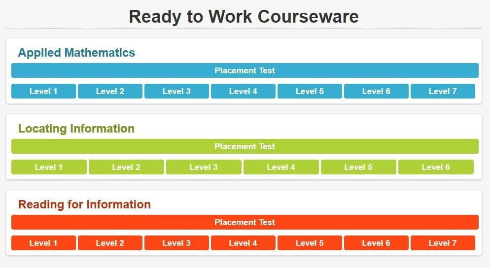 Ready to Work Courseware