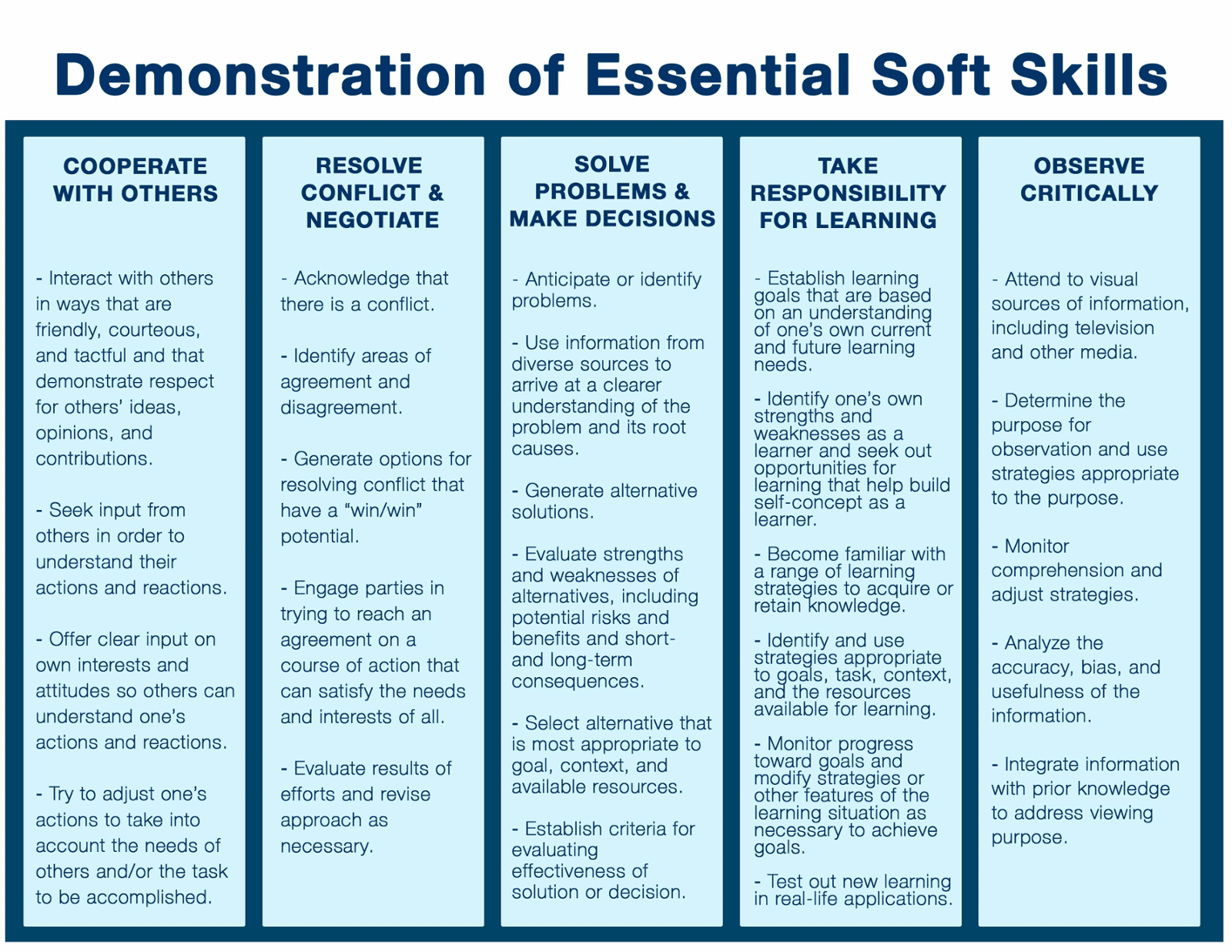 Demonstration of Essential Soft Skills
